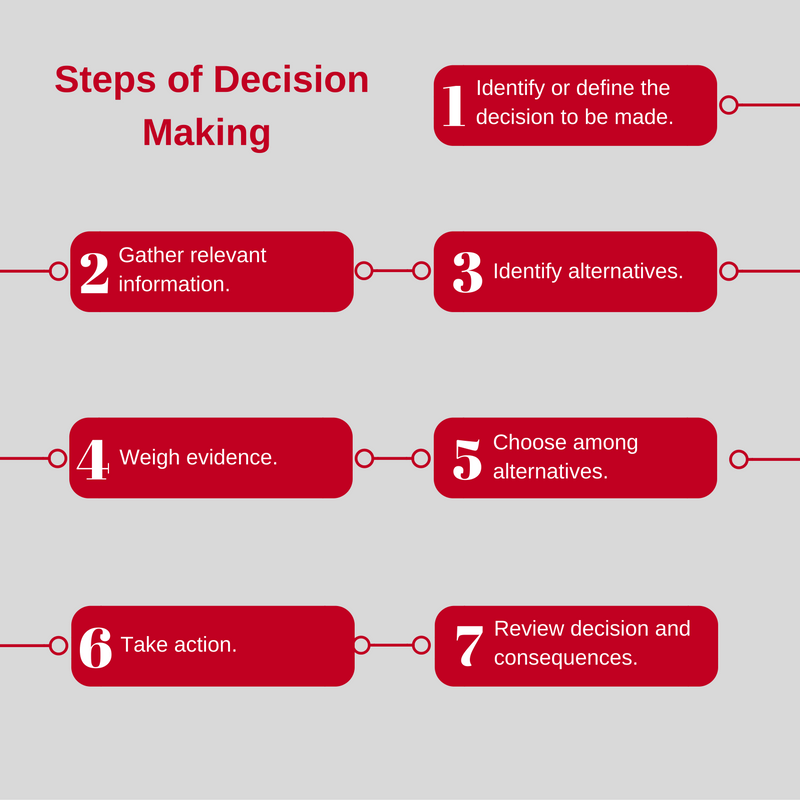 decision making models 5 decision-making types: which one are you  such people have sound decision-making processes, try for fact-based choices, and plan carefully.