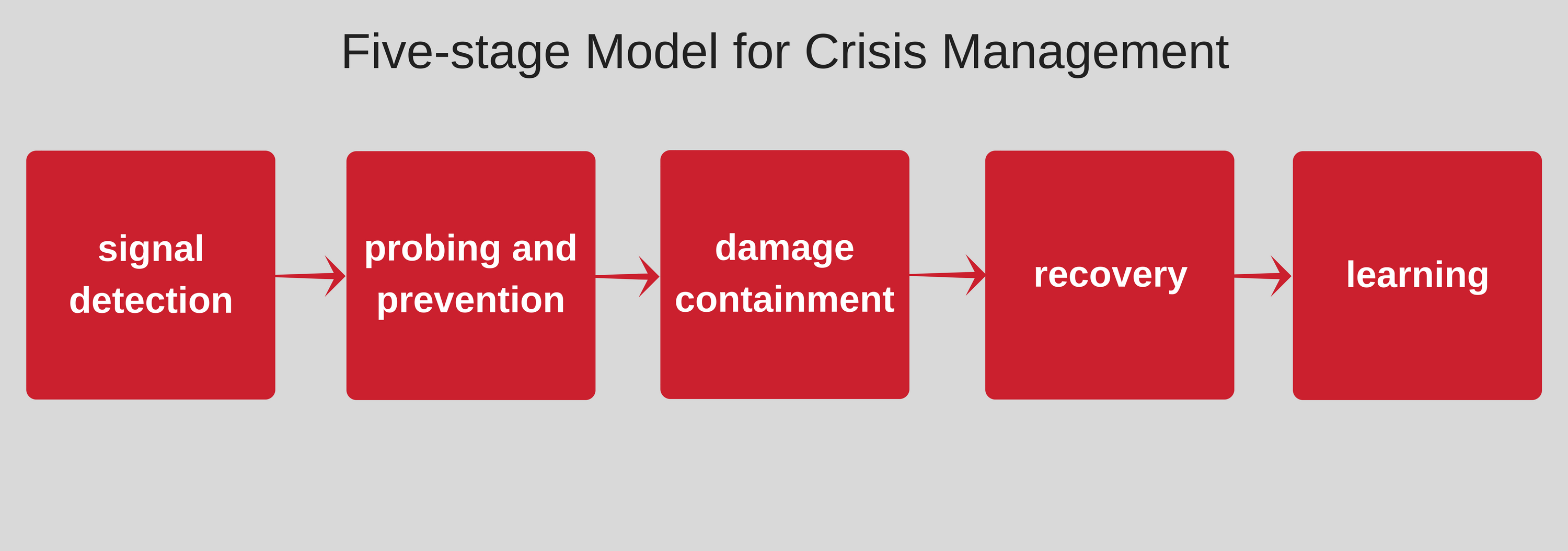 strategic decision making in crisis situations Factors influencing strategic decision-making processes mahmood nooraie ph d in management , islamic azad university, abhar branch, iran if a decision is perceived as a crisis, different actions will be taken than if the decision is perceived as an opportunity.